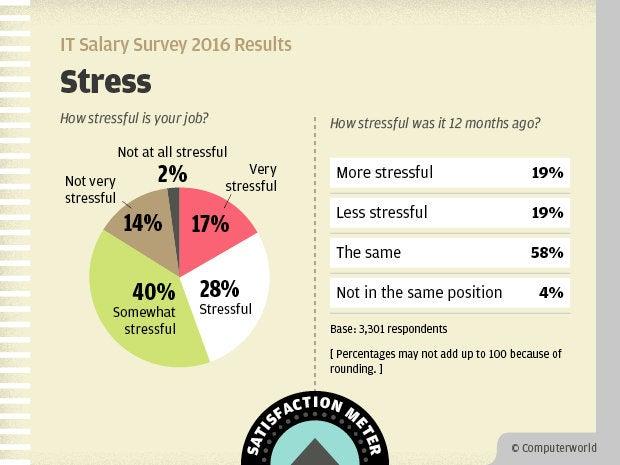 Computerworld IT Salary Survey 2016 Results - Stress Satisfaction Meter