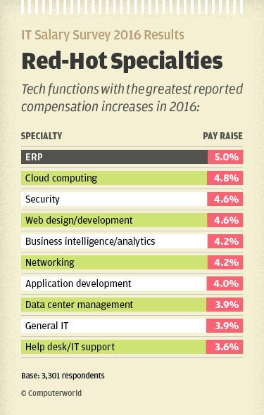 Computerworld IT Salary Survey results - red-hot specialties