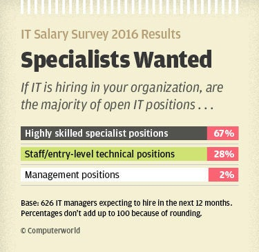 Computerworld IT Salary Survey 2016 results - specialists wanted