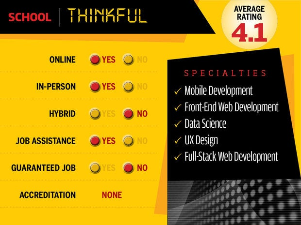 Thinkful website