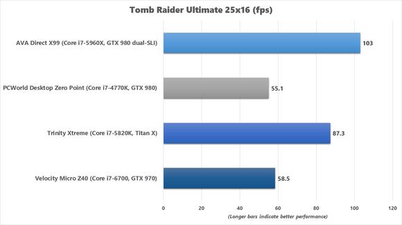 tomb raider ultimate 25x16 benchmark chart
