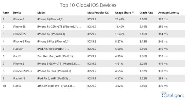 top global ios