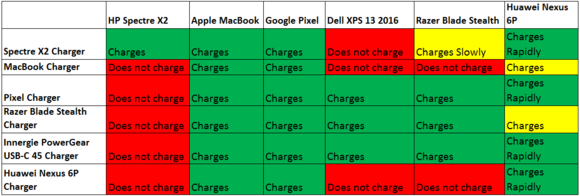 usb c laptop charting