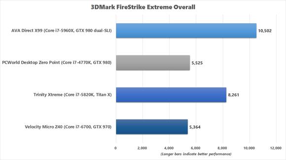 velocity micro z40 3dmark firestrike extreme overall benchmark chart