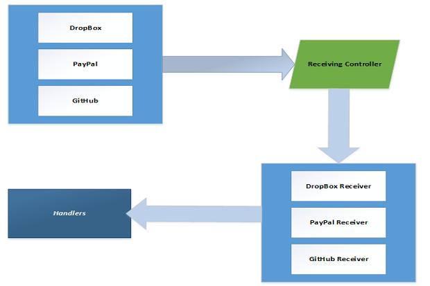 Introducing ASP Net WebHooks | InfoWorld