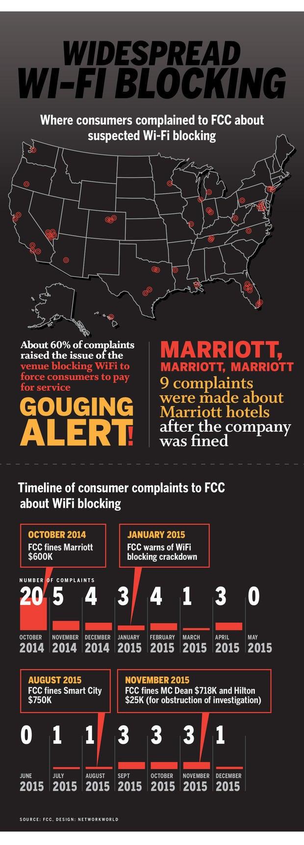 wifi hotspot device blocking