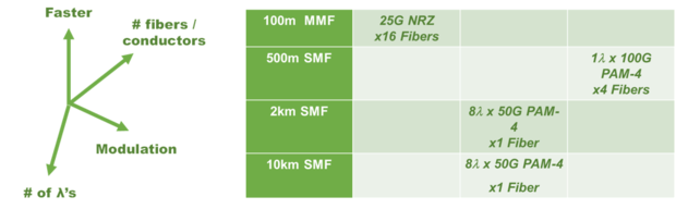 Figure 2- Technology Choices to 400GbE