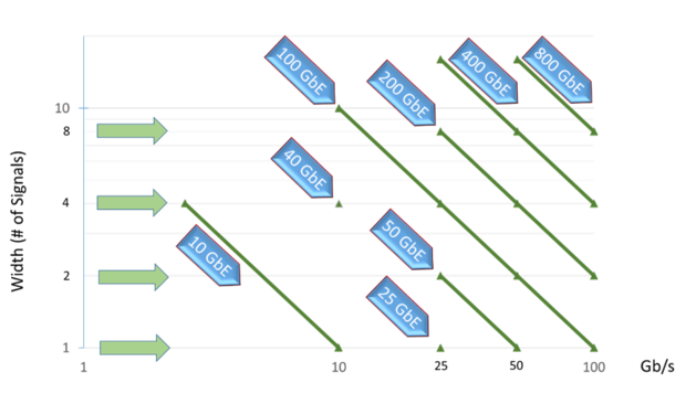 Figure 3- The Generations of Ethernet