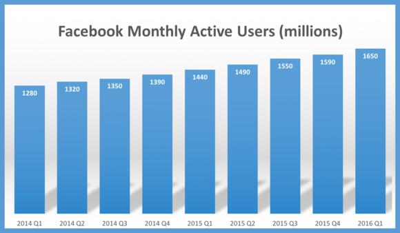 160427 facebook users