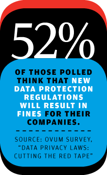 Survey respondents expect European Union data protection regulations to result in fines