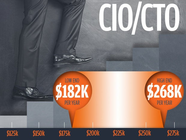 1 cio cto salaries