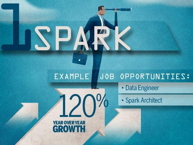 1 spark