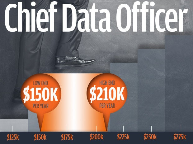 2 chief data officer salaries
