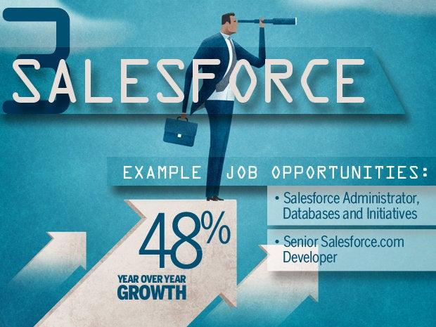 3 salesforce
