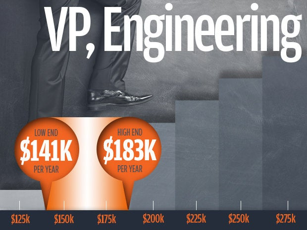 4 vp engineering salaries