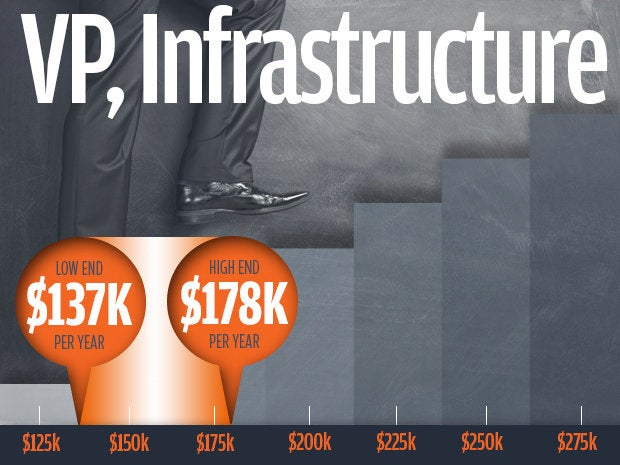 6 vp infrastructure salaries