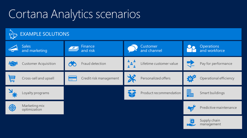 cortana analytics areas