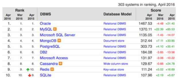 DB-Engines database popularity