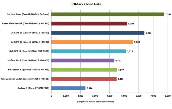 dell xps 13 gold corei7 6560u 3dmark cloud gate