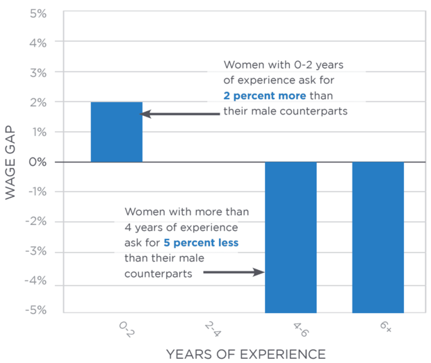 expectation gap by years of experience