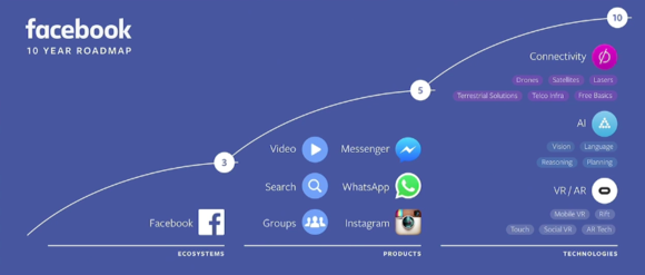 facebook f8 roadmap
