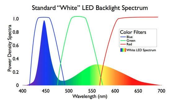 filter spectrum