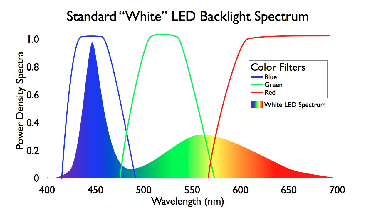 The LED Backlight Blues: | TechHive