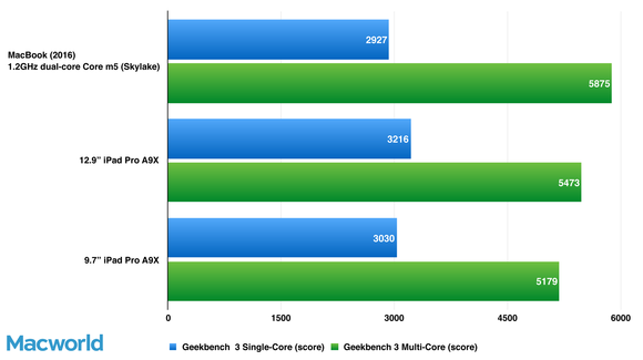 geekbench macbooks ipadpro