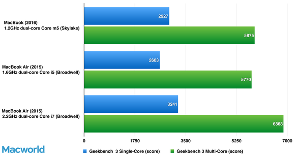 geekbench macbooks macbookair
