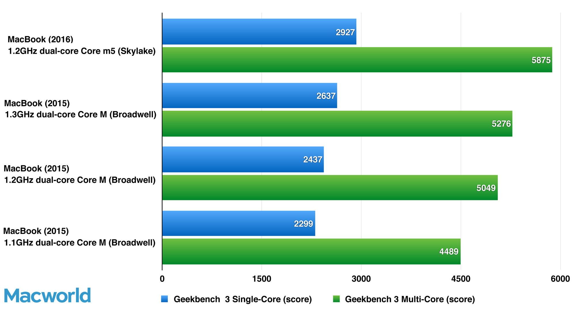 Macbook 2016 Review Ultraportable Laptop Satisfies With Speed Gains Macworld