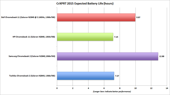 hp chromebook 11 crxprt battery life benchmark chart