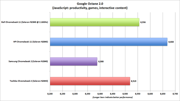 hp chromebook 11 octane 2 benchmark chart
