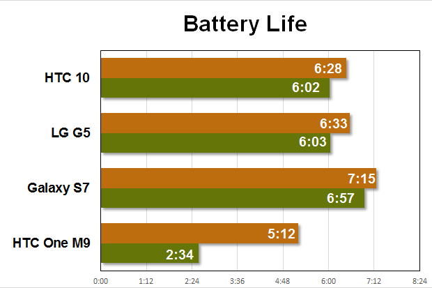 htc 10 benchmarks battery