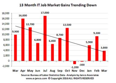 job market 2016
