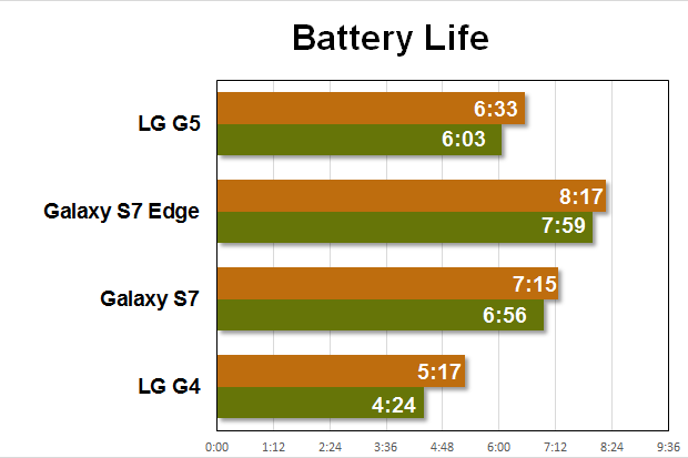 lg g5 benchmarks battery