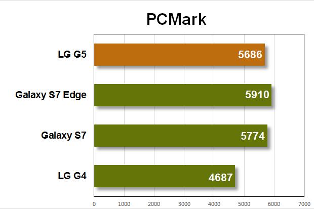 lg g5 benchmarks pcmark