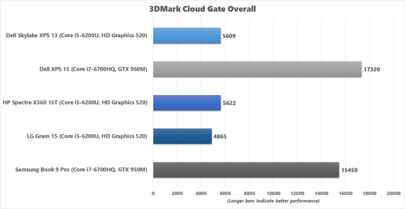 LG Gram 15 3DMark Cloud Gate chart