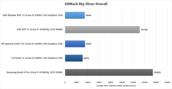 LG Gram 15 3DMark Sky Diver chart