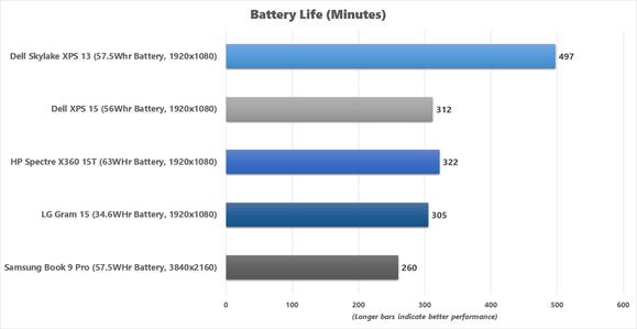 LG Gram 15 Battery Life chart
