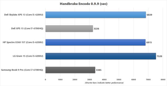 LG Gram 15 Handbrake chart