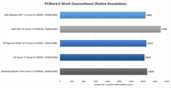 LG Gram 15 PCMark 8 Work Conventional benchmark chart