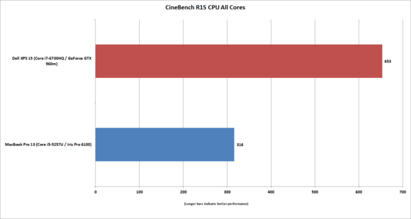 macbook 13 vs xps15 cinebenchr15 all threads