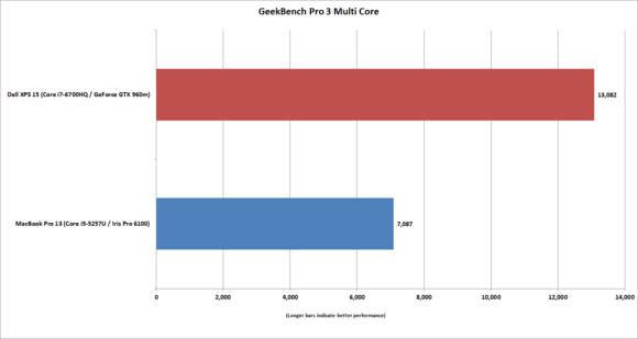 macbook 13 vs xps15 geekbench pro 3 multi core