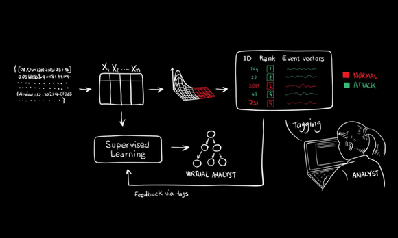MIT AI2 cybersecurity AI
