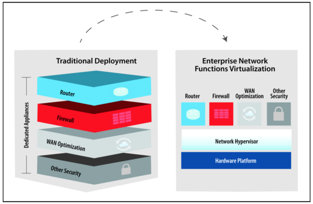 network functions virtualization 1