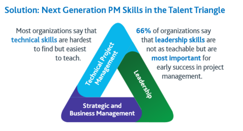 Project Management Skills in High Demand