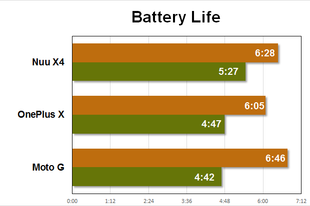 nuu x4 benchmarks battery