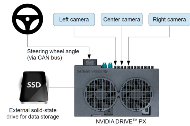nvidia autonomous vehicle