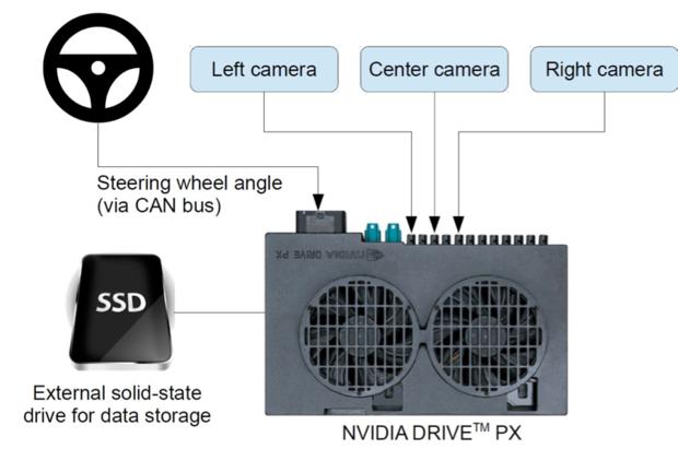 nvidia autonomous vehicle
