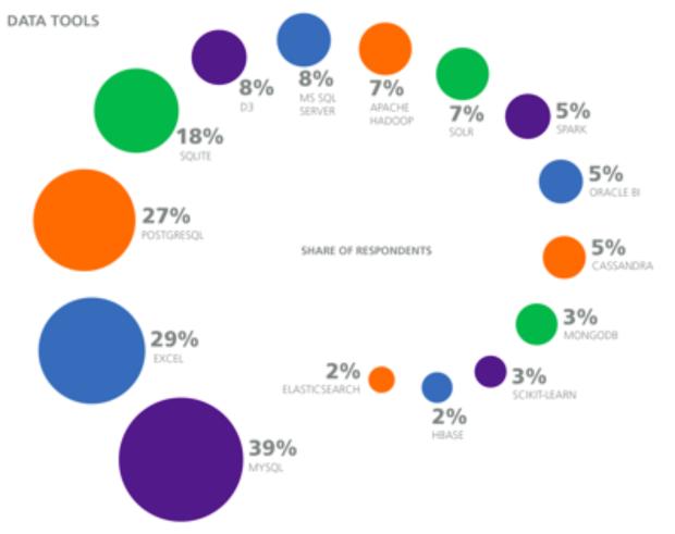 o'really database popularity